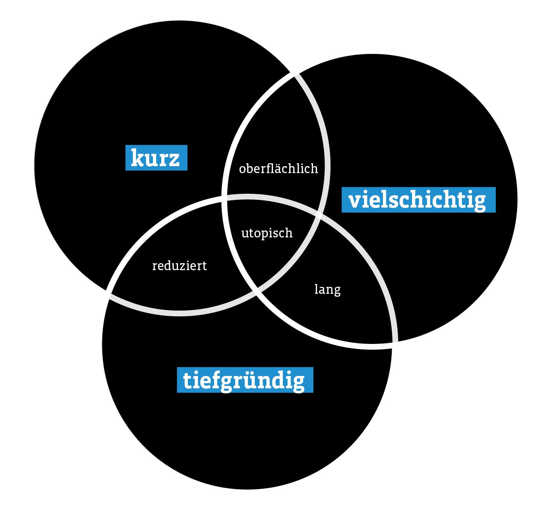 Infografik über kurze, tiefgründige und vielschichtige Texte: alles gleichzeitig ist utopisch